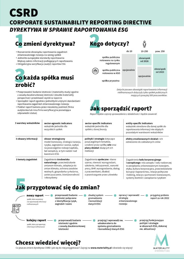Infografika CSRD