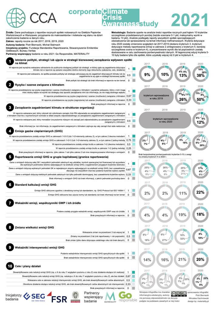 Spółki Świadome Klimatycznie 2021